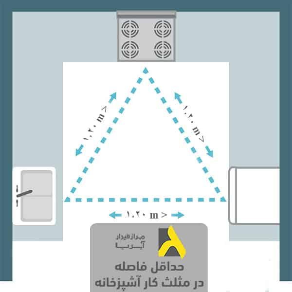 حداقل فاصله بین لوازم آشپزخانه براساس مثلث کار در اصول طراحی آشپزخانه
