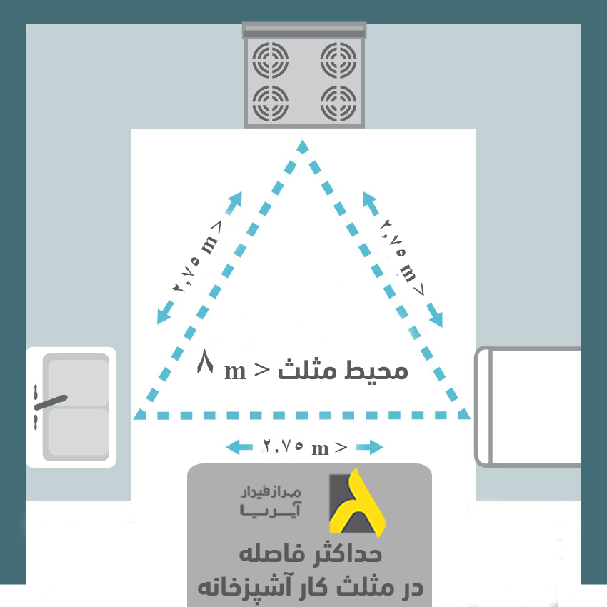حداکثر فاصله لوازم از یکدیگر یا طول اضلاع مثلث کار براساس اصول طراحی آشپزخانه