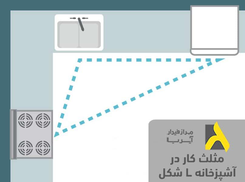 مثلث کار در آشپزخانه براساس اصول طراحی آشپزخانه ال شکل