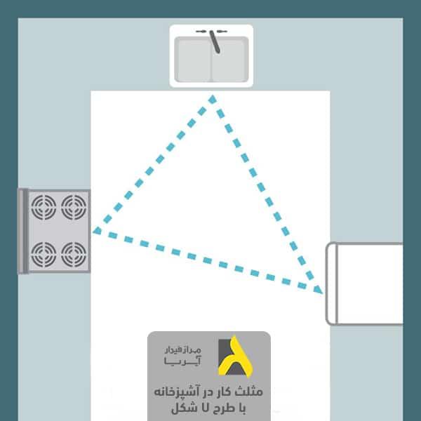 مثلث کار در آشپزخانه براساس اصول طراحی آشپزخانه با نقشه یو شکل