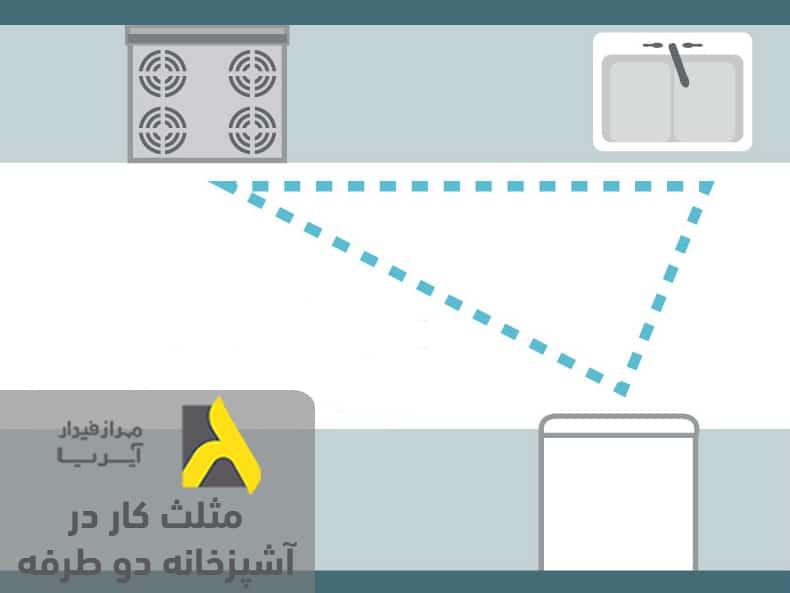 مثلث کار در آشپزخانه براساس اصول طراحی آشپزخانه دو طرفه