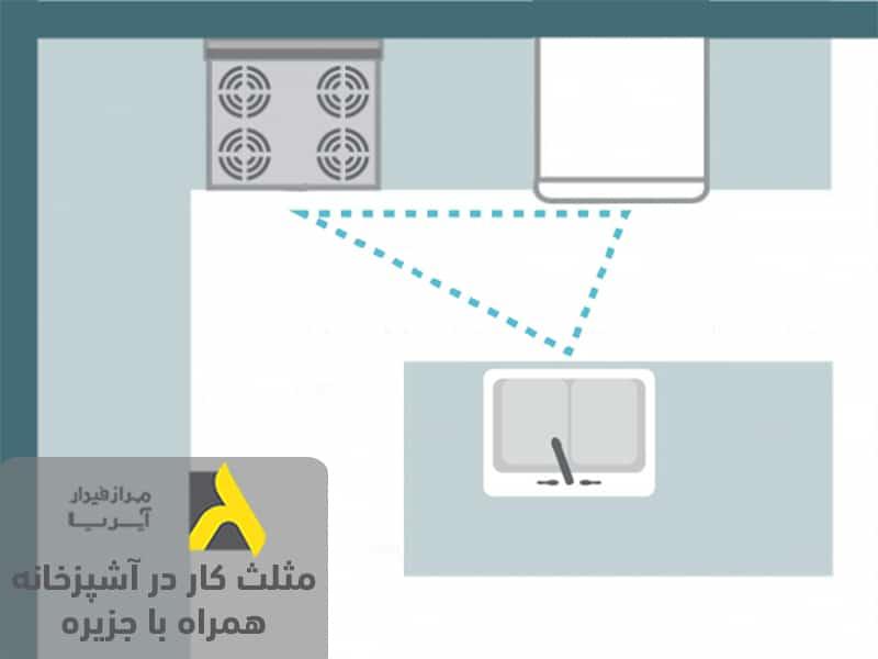 مثلث کار در آشپزخانه براساس اصول طراحی آشپزخانه مدرن همراه با جزیره
