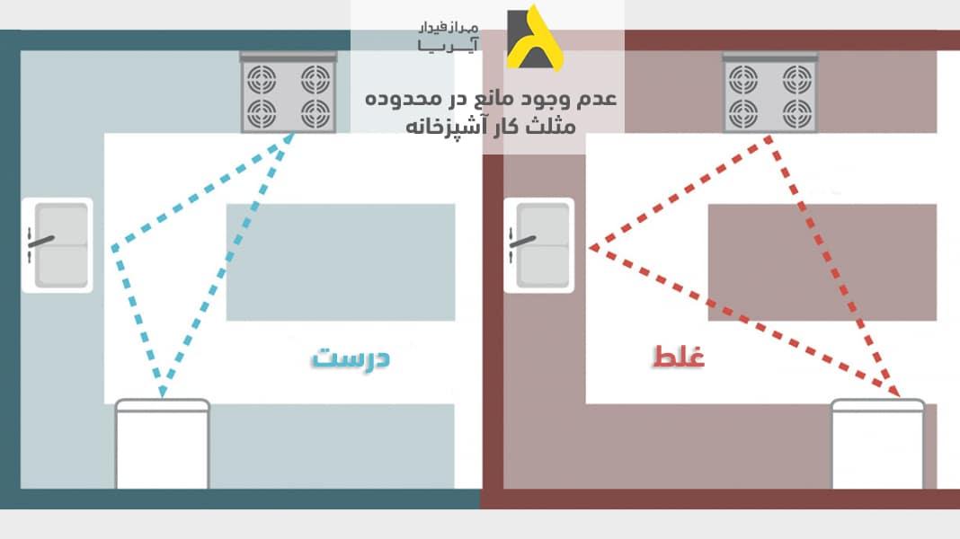 یکی از اصول طراحی آشپزخانه عدم وجود مانع در محدوده مثلث کار است